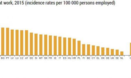 Statistica accidentelor de muncă